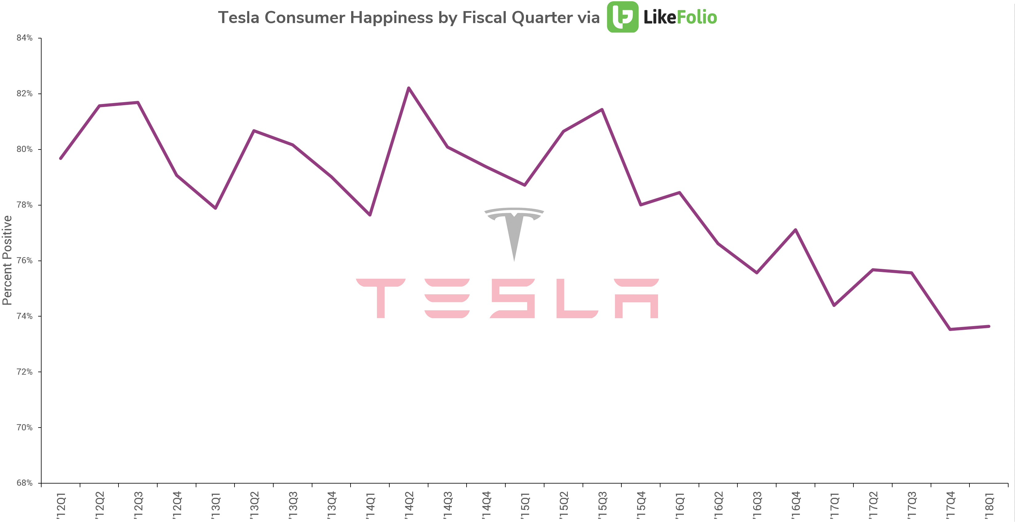 TSLA-Sentiment-by-Q